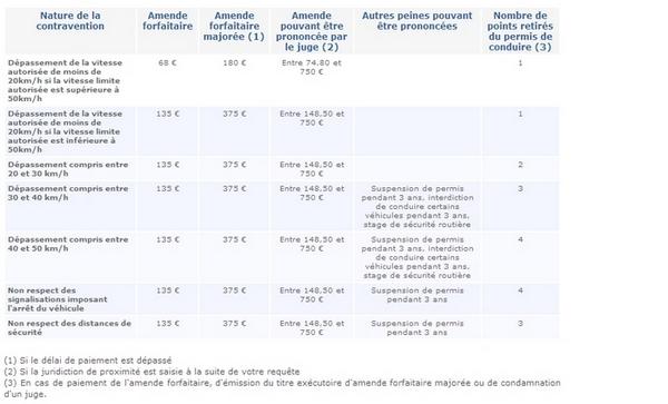 Droit et automobile - Fabien KOVAC, Avocat à Dijon - Permis à points - excès de vitesse